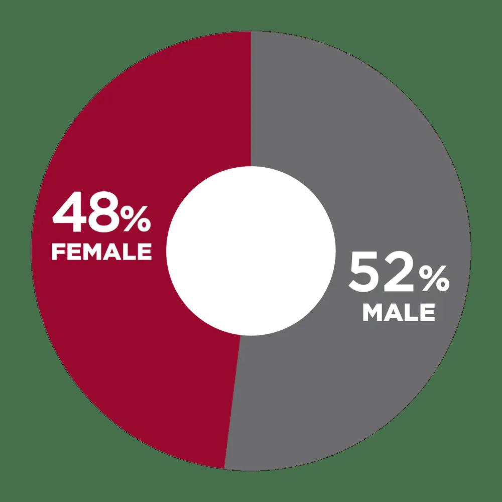 48% Female, 52% Male