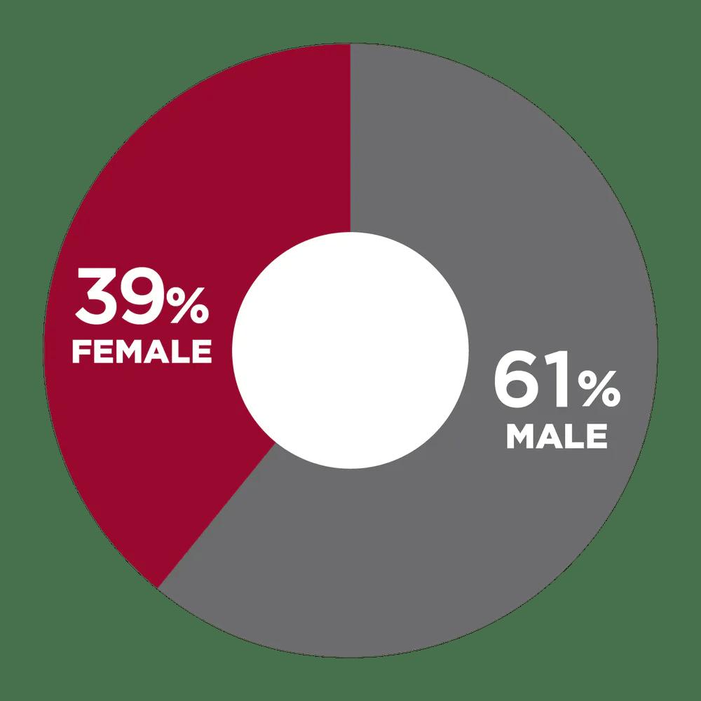 39% Female, 61% Male