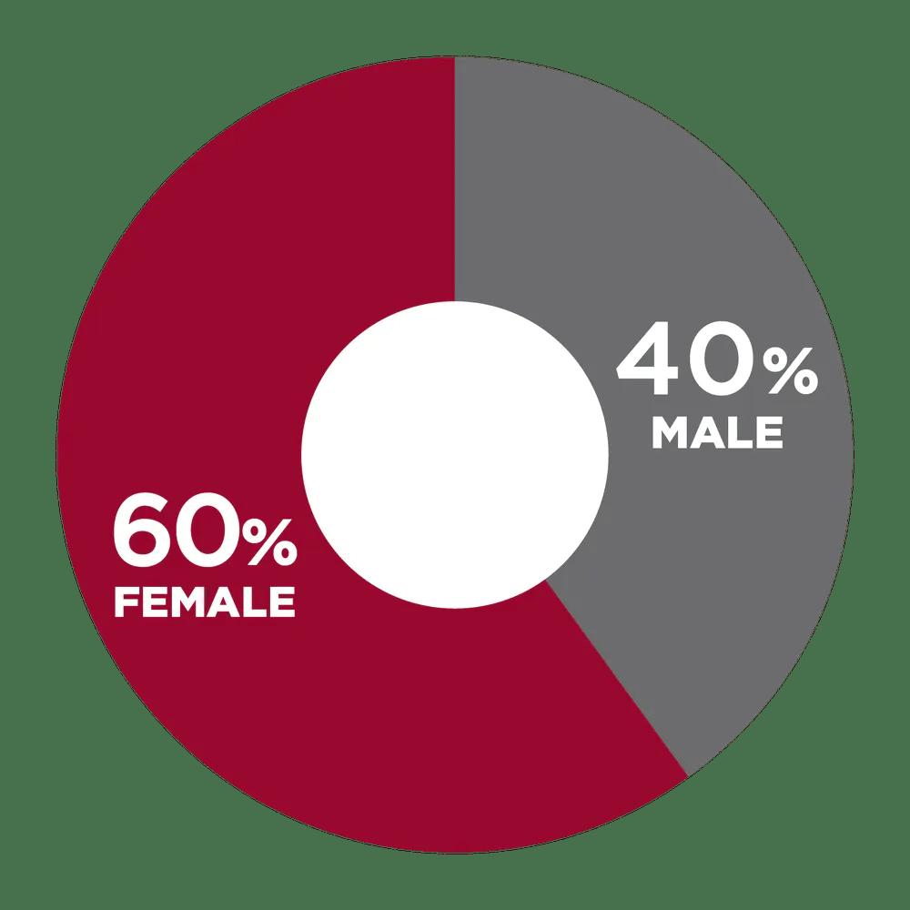 60% Female, 40% Male