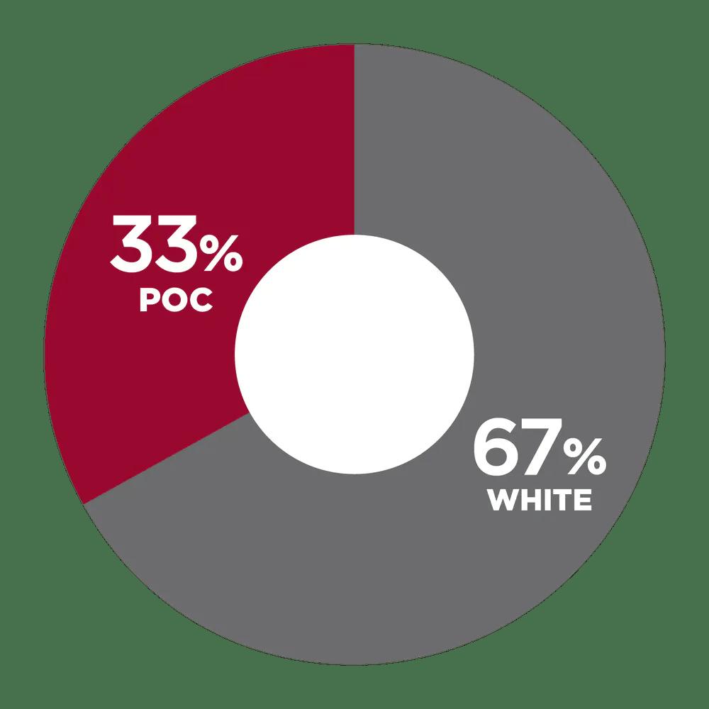 33% POC, 67% White