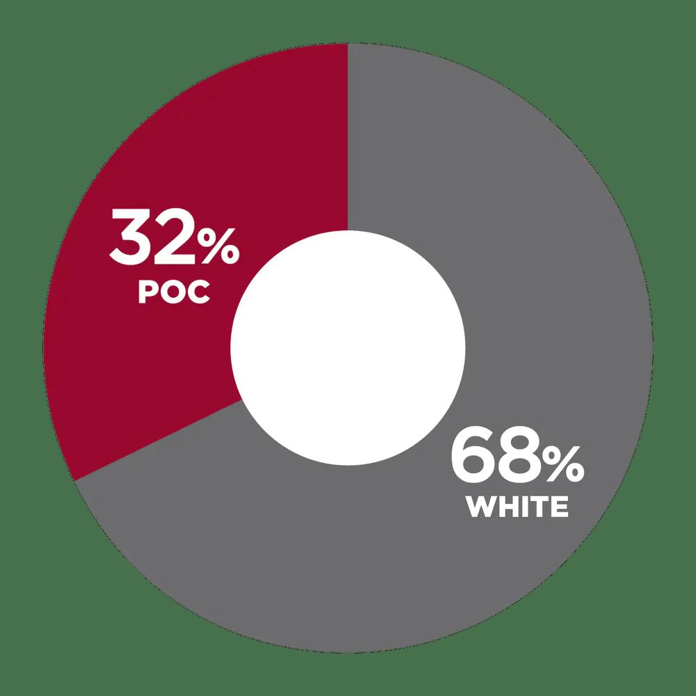 32% POC, 68% White