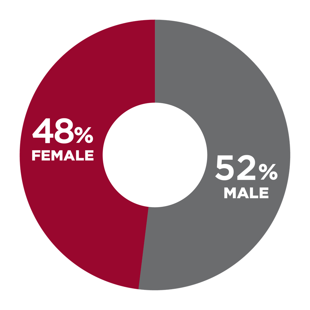 pie chart showing 48% Female, 52% Male