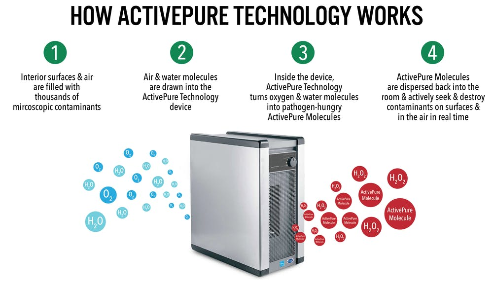 How ActivePure Technology Work graphic