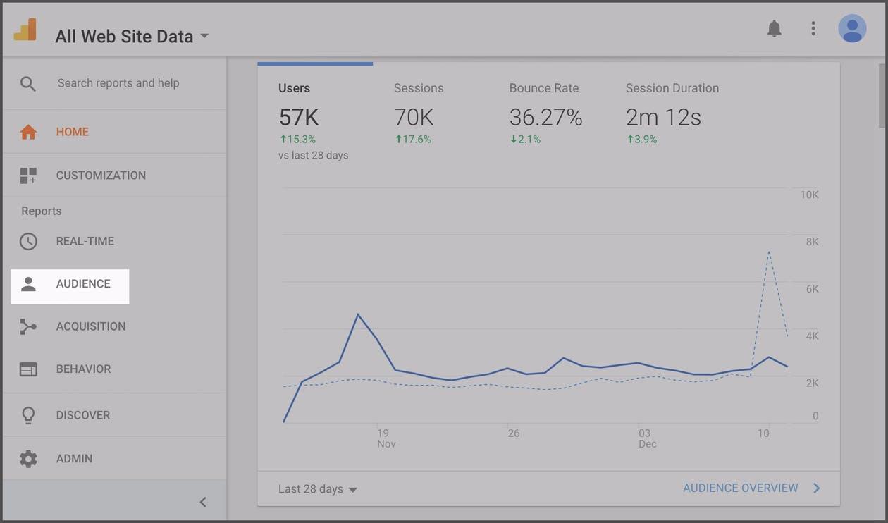 screenshot of google analytics dashboard