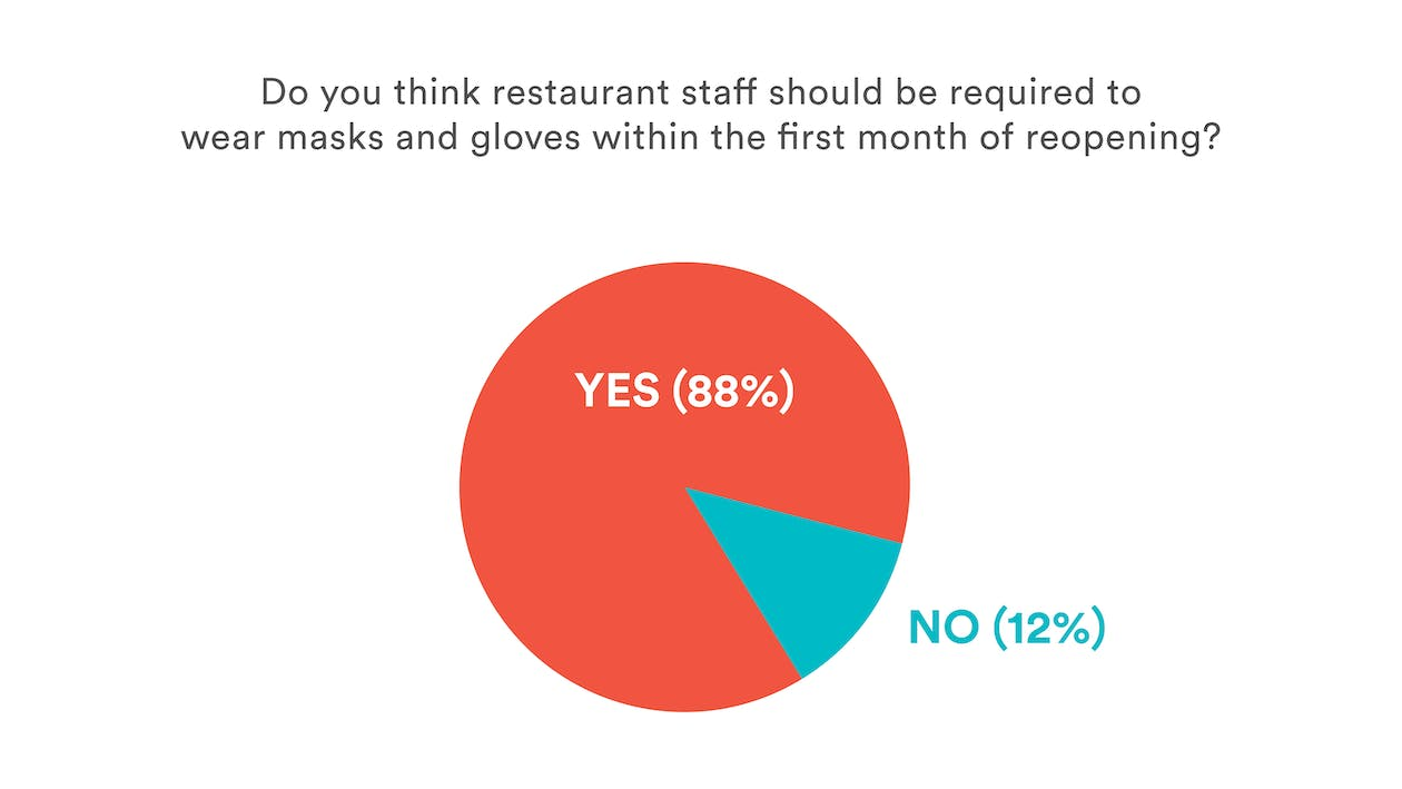 Restaurant Reopening Data: Should restaurant staff be required to wear personal protective equipment (PPE)