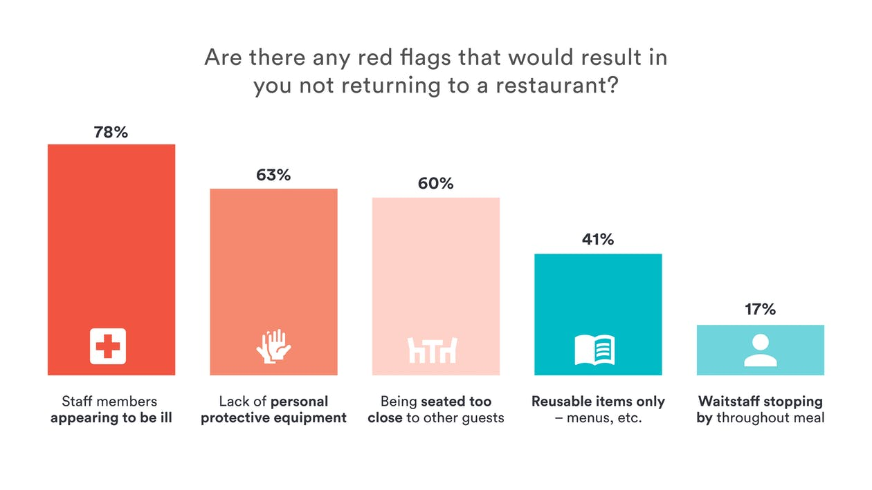 Restaurant Reopening Data: red flags that would influence diners to not return to a restaurant post-COVID-19