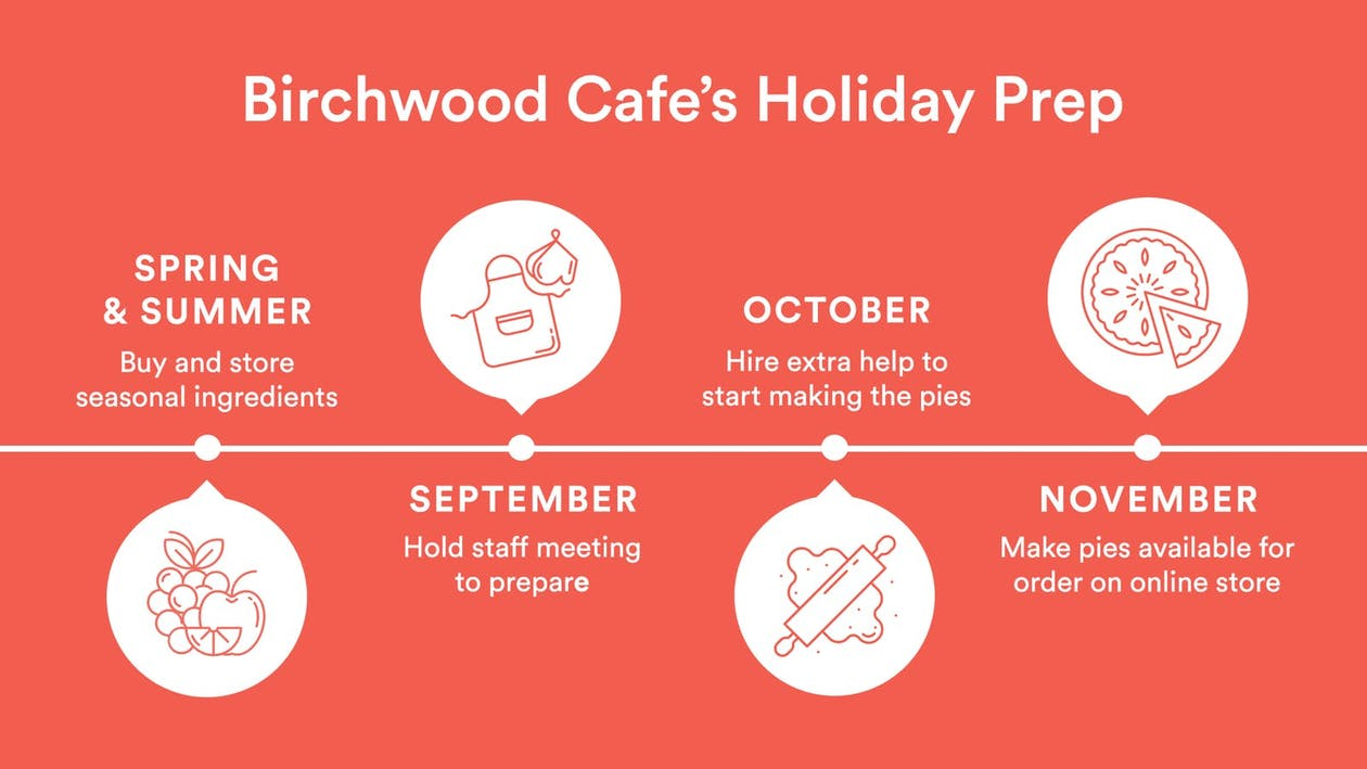 diagram of Birchwood cafe's holiday prep