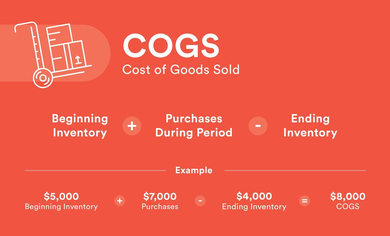 A graphic about Cost of Goods Sold.