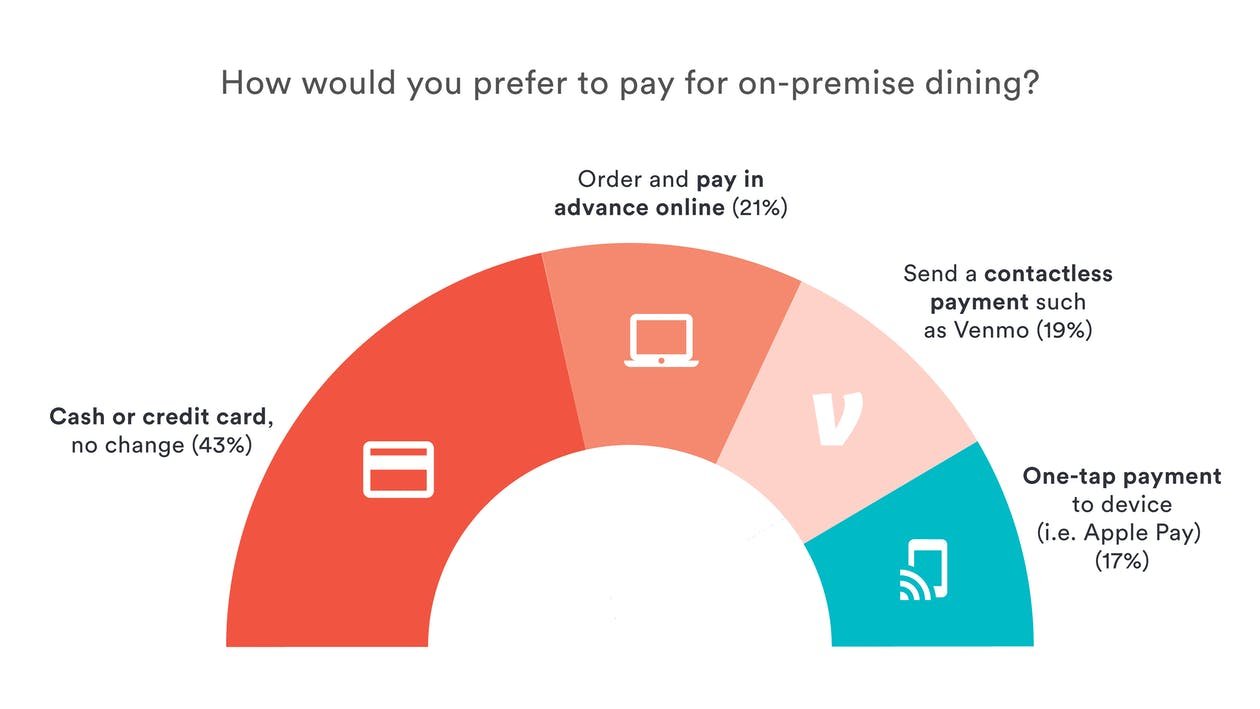 Restaurant Reopening Data: A graph explaining payment method preferences when restaurants reopen