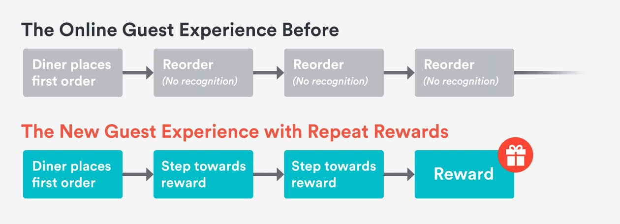 The Guest Experience with Repeat Rewards Flow Chart
