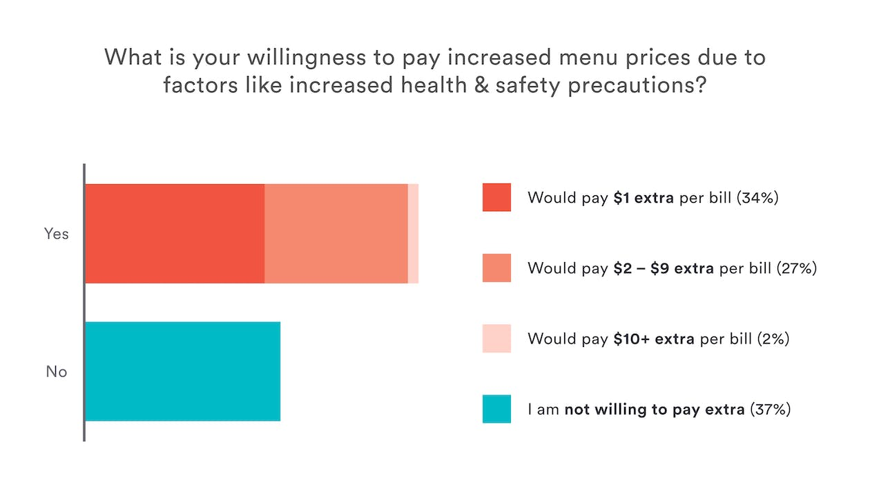Restaurant Reopening Data: willingness for diners to pay increased menu prices due to increased health and safety precautions