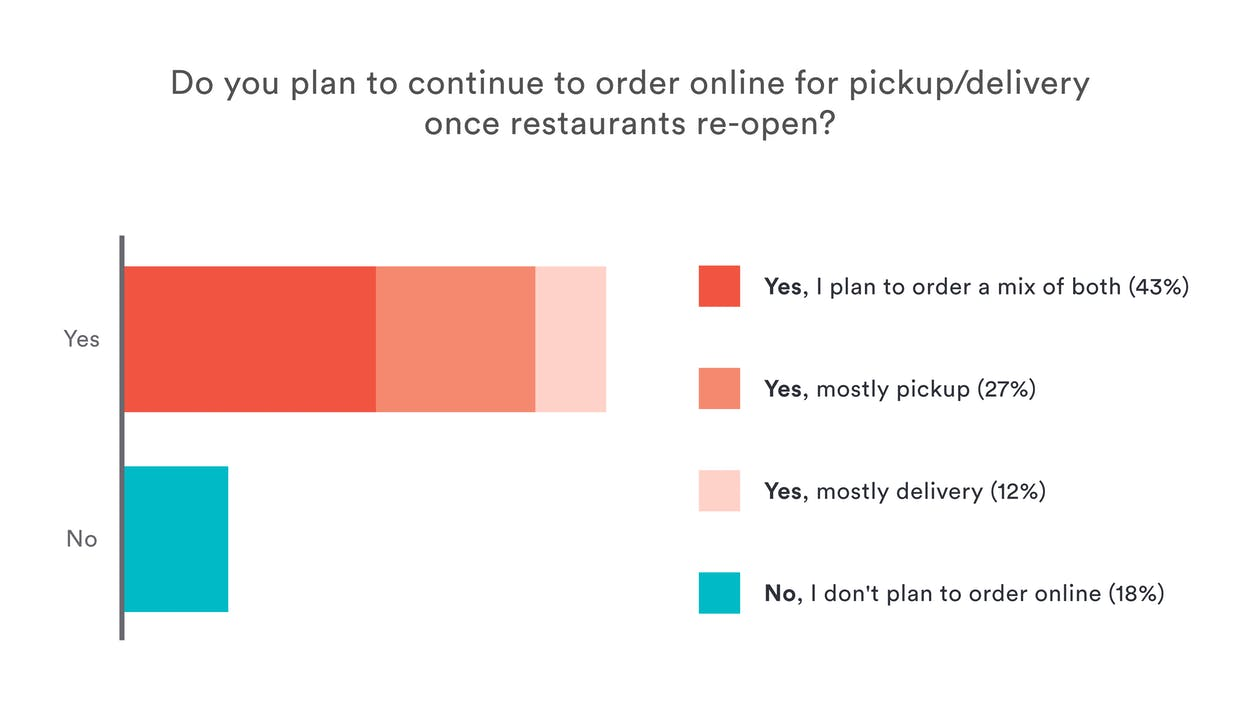 Restaurant Reopening Data: Graph on diners' plans to continue ordering online for pickup and delivery when restaurants reopen