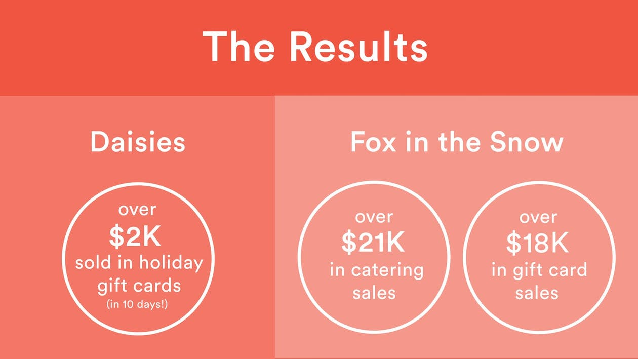 The Results: Daisies made over $2k sold in holiday gift cards (in 10 days!). Fox in the snow made over $21K in catering sales and over $18k in gift card sales.