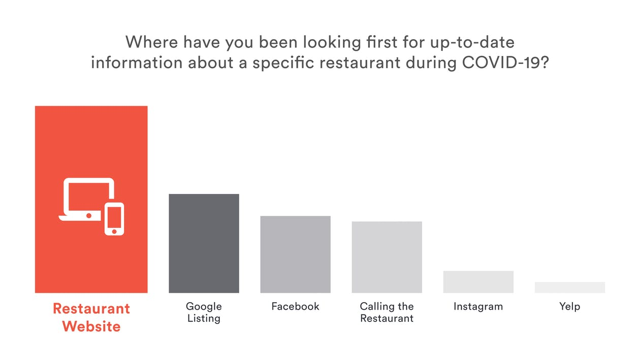 Restaurant Reopening Data: A graph showing the majority of diners look at a restaurant website for information on the restaurant during COVID-19