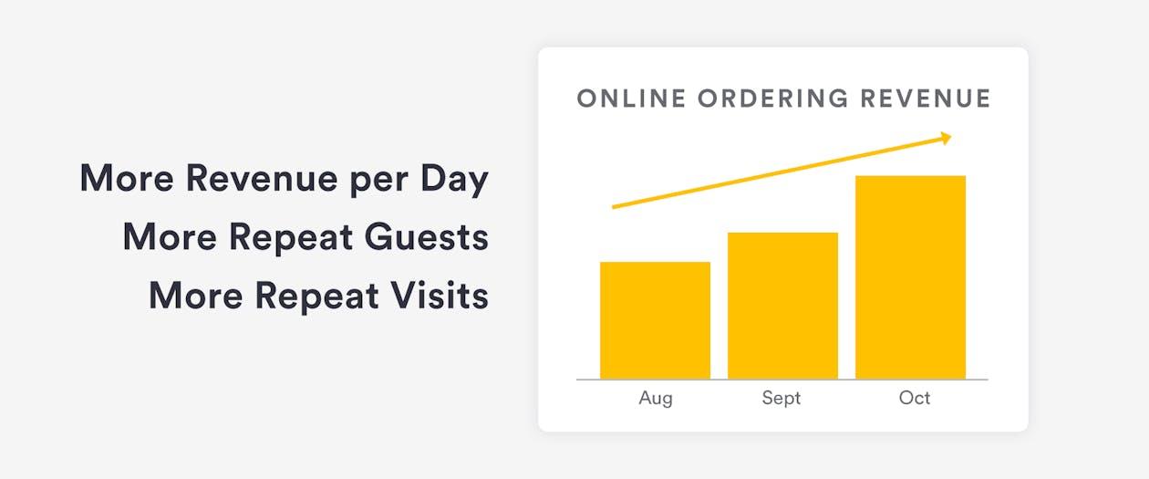 More Revenue per Day, More Guests, More Repeat Visits