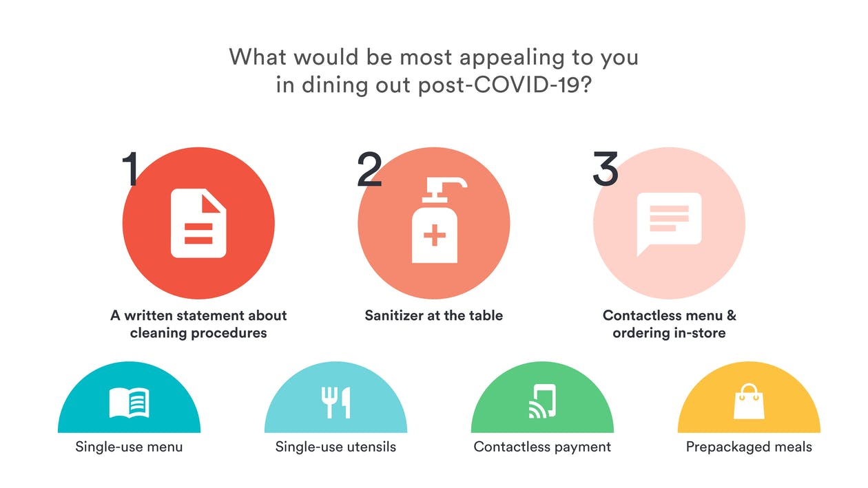 Restaurant Reopening Data: What procedures diners would find most appealing for restaurants to implement post-COVID-19