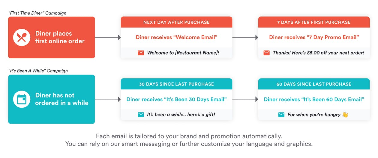 Customer lifecycle for automated marketing campaigns