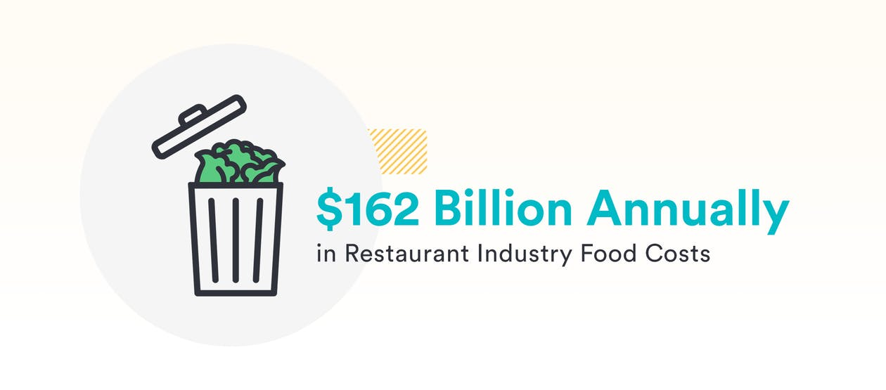 A graphic that says $162 Billion annually in restaurant industry food costs