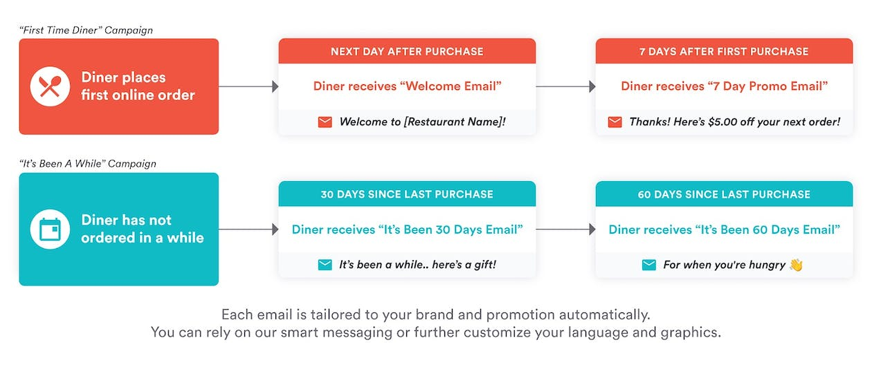 Automated Campaigns customer journey graphic