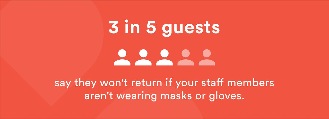 Restaurant Reopening Data: 3 in 5 Guests won't return to a restaurant if staff aren't wearing masks or gloves