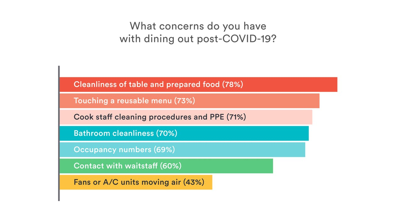 Restaurant Reopening Data: Diner concerns for dining out post-COVID-19