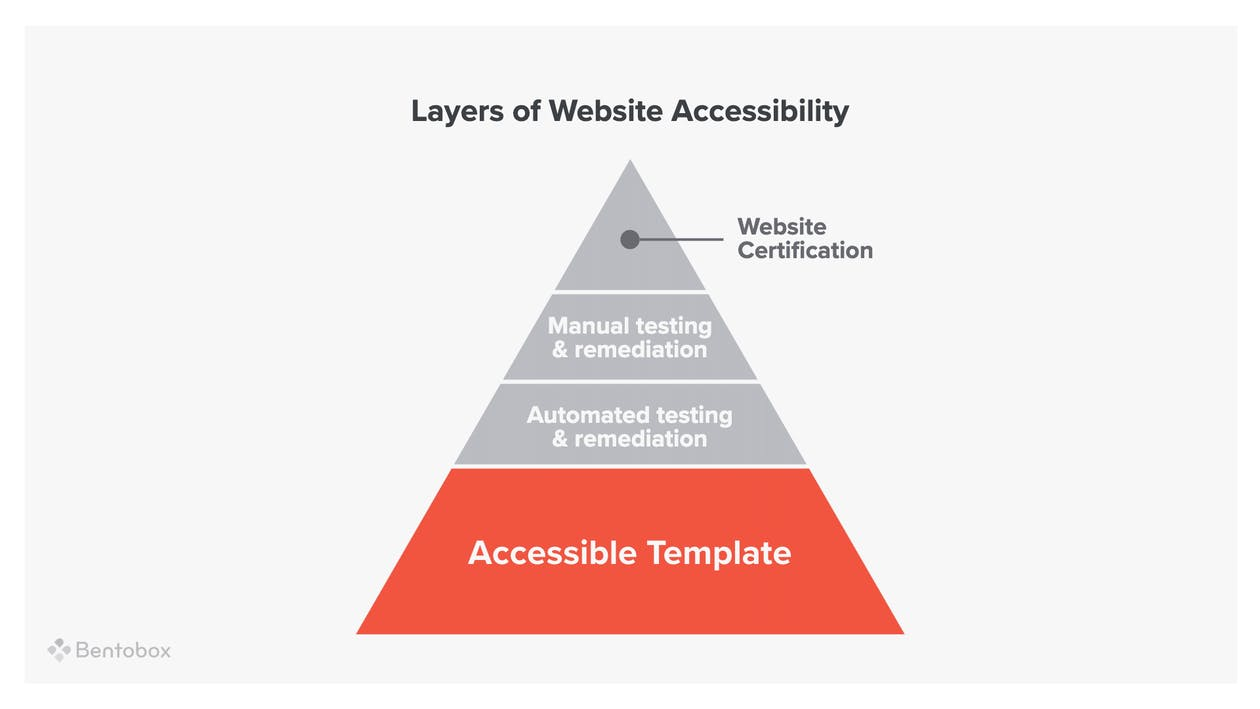 A pyramid graphic of the layers of website accessibility.