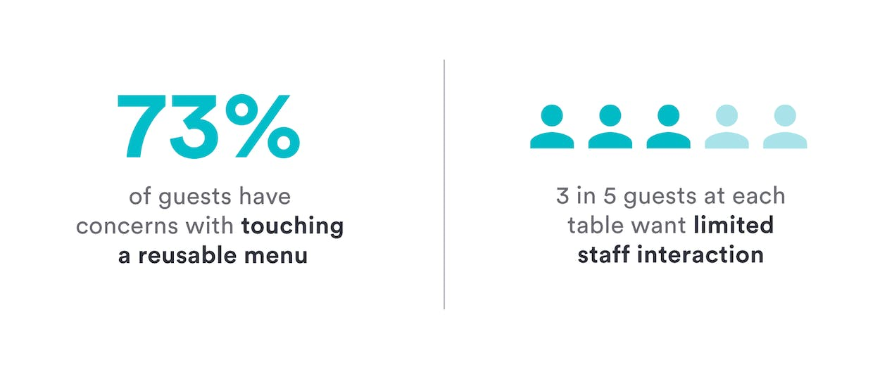 73% of diners have concerns about reusable menus and 3 in 5 guests want limited contact with staff