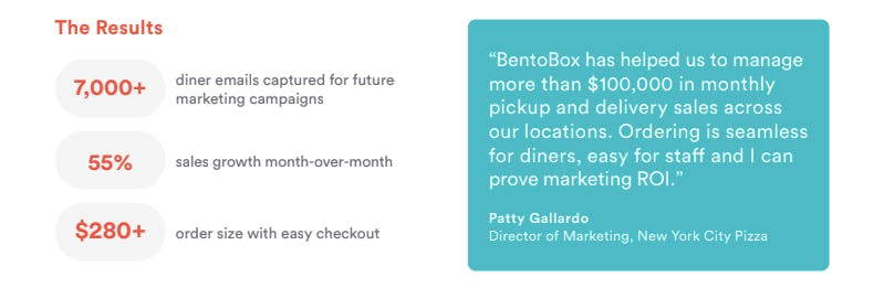 A graphic showing the results of using online ordering from BentoBox