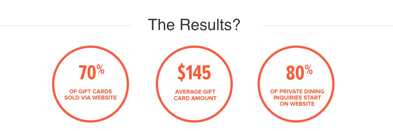 The Results? 70% of gift cards sold via website, $145 average gift card amount, 80% of private dining inquiries start on website