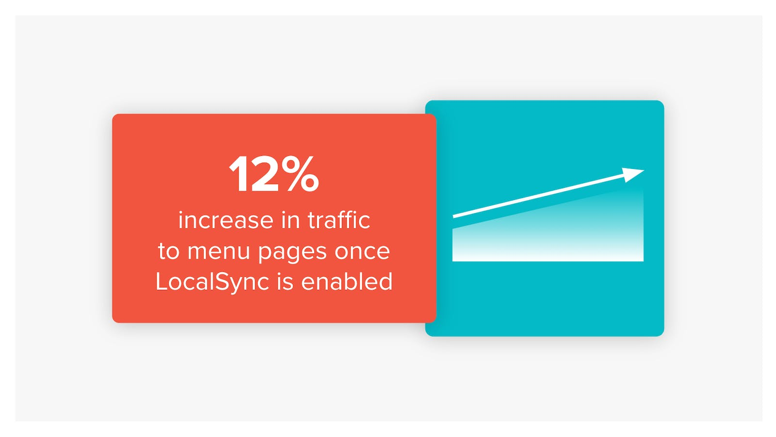 12% increase in searches with LocalSync